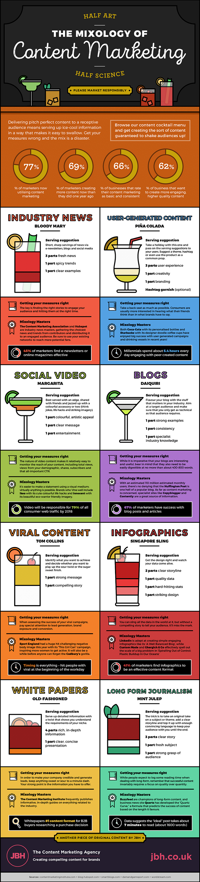 mixology-infographic-blog-image
